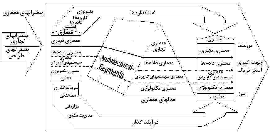 شکل 3) مدل معماری FEAF