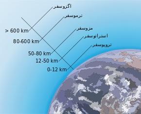 لایههای مختلف جو زمین و سیارات
