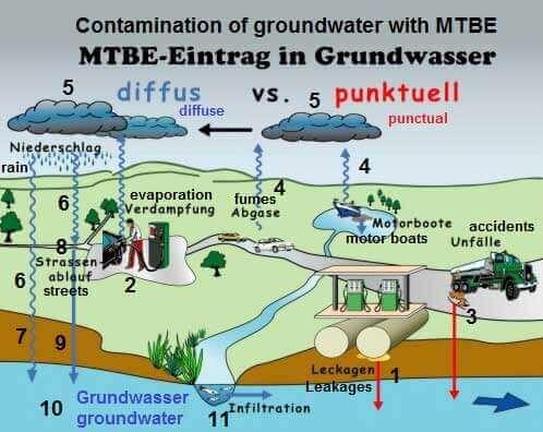 تاثیر متیل ترشیاری بوتیل اتر (ماده افزودنی بنزین) در آلودگی منابع آب