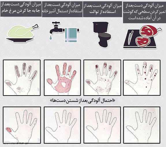 ویژگی آب هنگام شستن دستها
