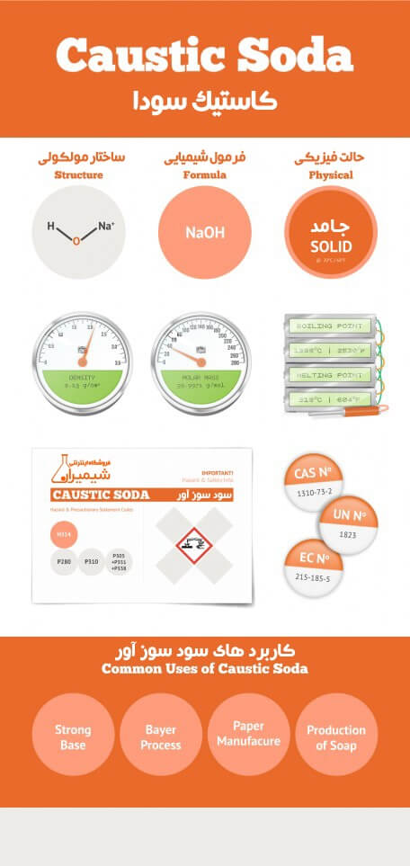 Caustic-Soda_Infographic-456x1024